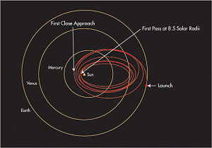 Trajectoire de Solar Probe Plus