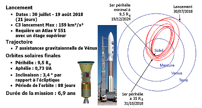 Scénario de la mission Solar Probe Plus