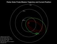 Trajectoire de Parker Solar Probe